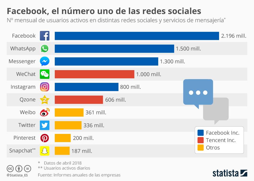Total de usuarios en cada Red Social
